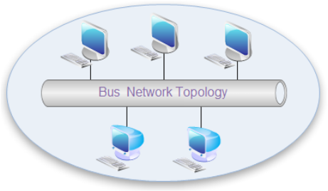 Bus network topologies network topologies bus topology is the simplest of network topologies in this type of topology all the nodes computers as well as servers are connected to the single cable publicscrutiny Gallery